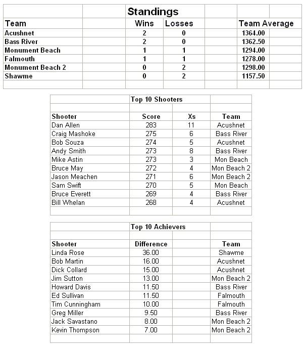 league 2 stats